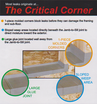 ... Adjustability To Fit All Rough Openings And Is Bonded Together In The  Field With PVC Cement. Jamsill Guard® Sill Pan Flashing Products Are  Available In ...
